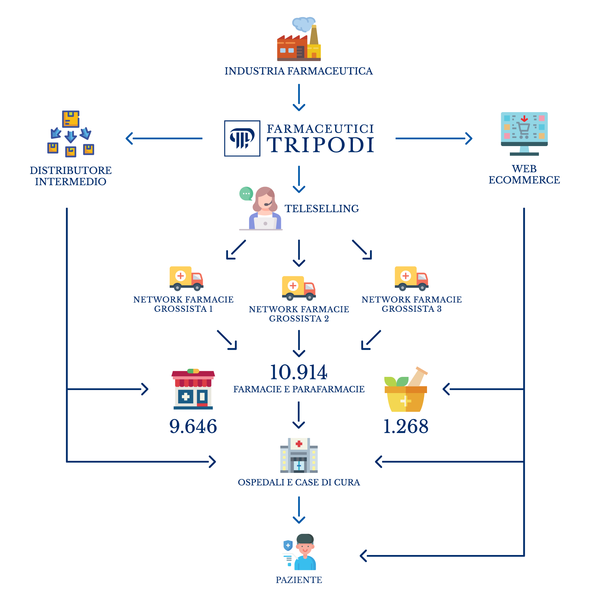 flow chart farmaceutici tripodi